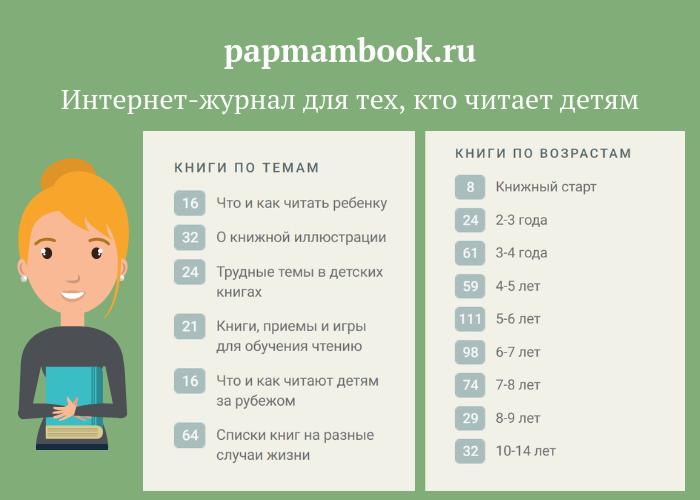 Выбираем книгу ребенку. Что почитать ребенку. Папмамбук. Удобный поиск книги по темам и по возрасту ребенка | Мир в слове. Блог о том, как привить ребенку любовь к чтению